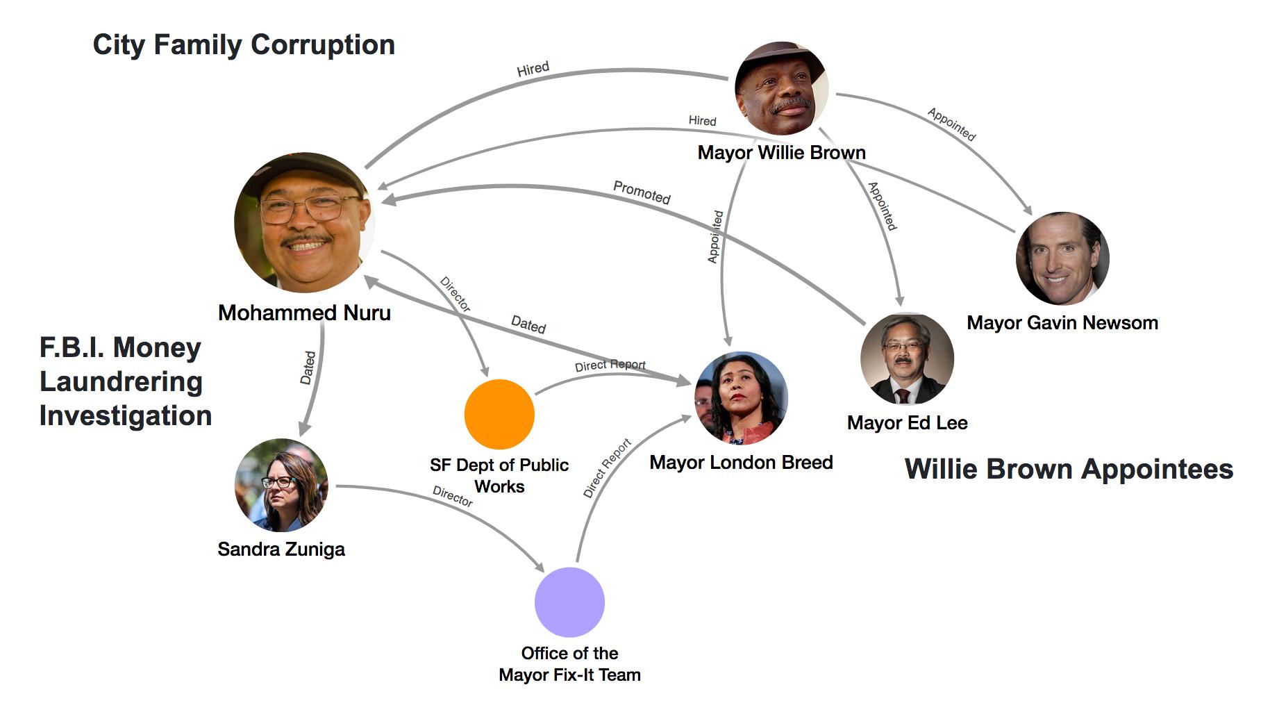 dpw-corruption.png